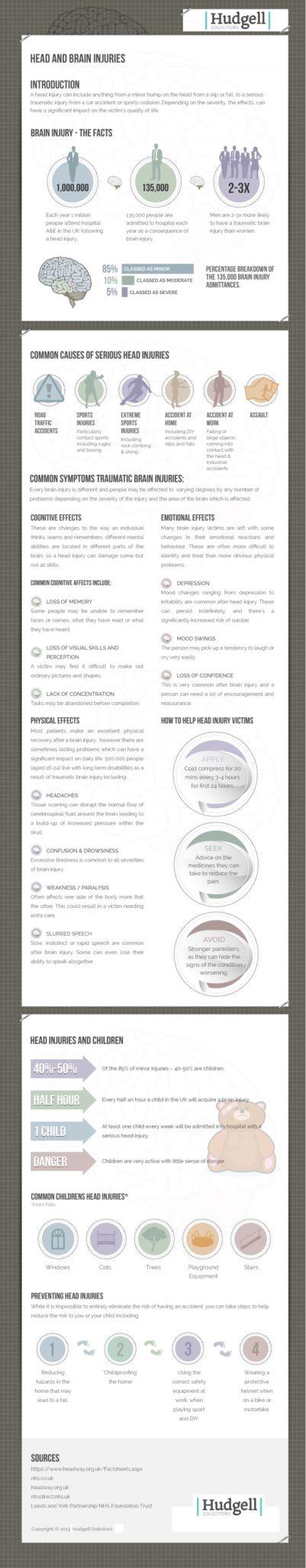 Brain injury infographic
