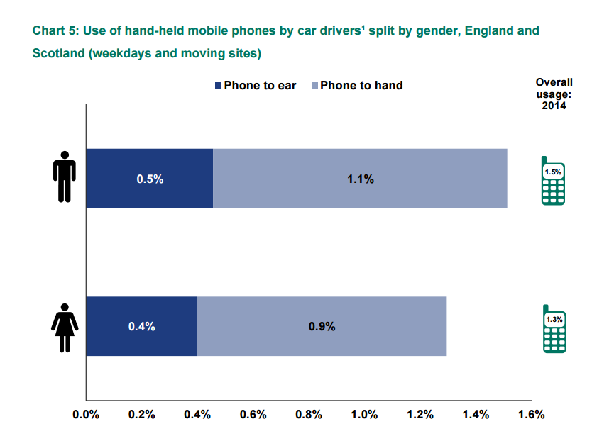 Use of hand held mobile phones by car drivers