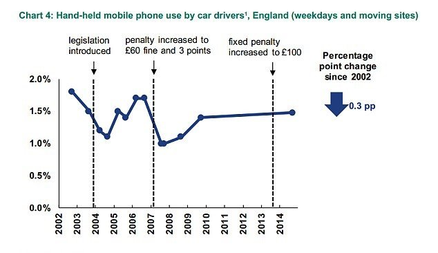 hand held mobile phone use by car drivers in england