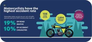 Motorcycle accident statistics showing motorcyclists have a higher accident rate than cars