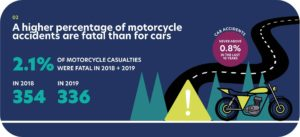 Motorcycle accident statistics showing motorcyclists have a higher fatality rate than cars