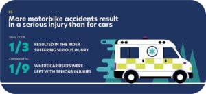 Motorcycle accident statistics showing more motorcycle accidents result in serious injuries than cars