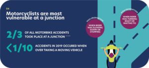 Motorcycle accident statistics showing motorcyclists are most vulnerable at a junction