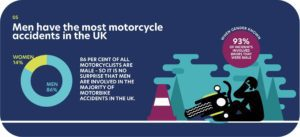 Motorcycle accident statistics showing men have more accidents than women in the UK