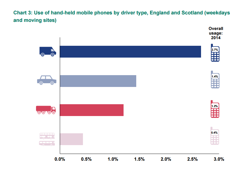 use of hand held mobile phones by driver type, England and Scotland