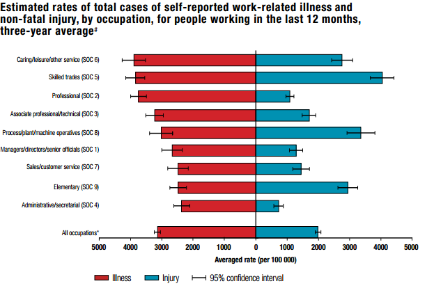 work-related-illness-rates